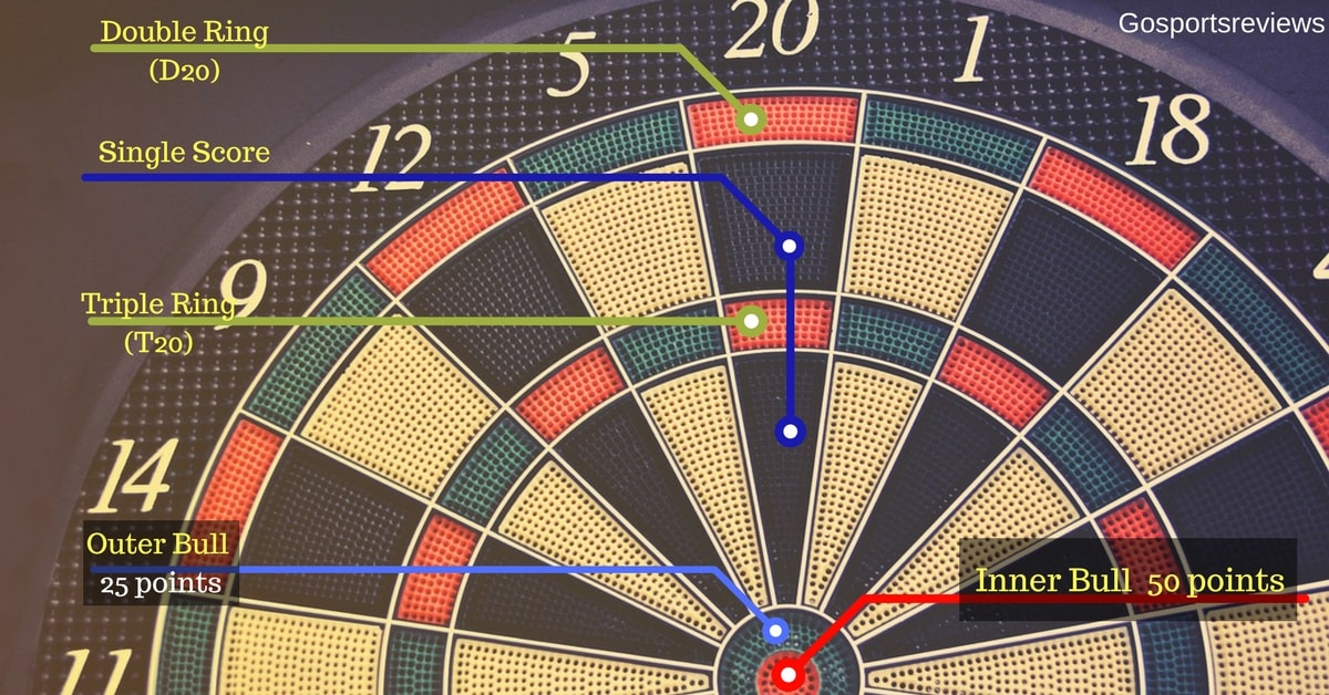 darts how to keep score
