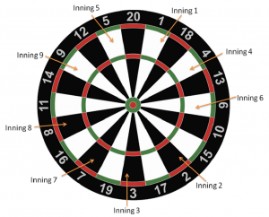 How to play baseball darts?